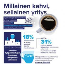Millainen kahvi sellainen yritys Kahvikyselyn tulokset